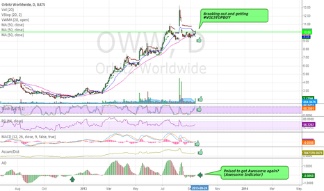 OWW: Breaking out w/Awesome setup (Note Awesome indicator)