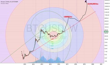 BTCUSD: Fib circles and Bitcoin hyperbullish scenario - fractal extrapol