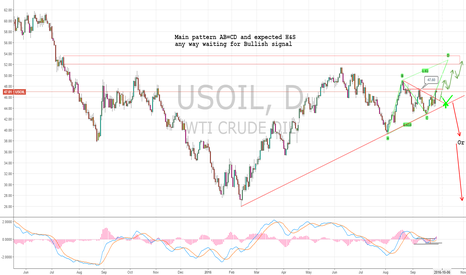 USOIL: Oil AB=CD