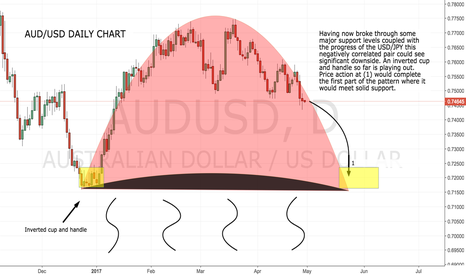 AUDUSD: Inverted Cup and Handle Playing out...