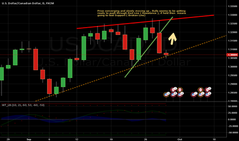 USDCAD: Post Opec , CAD find Support again - Bulls are intact still