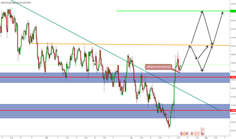 GBPJPY: Bias to the upside