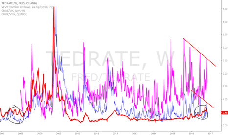 FRED/TEDRATE: TEDSPREAD first sustained period above VIX since 06
