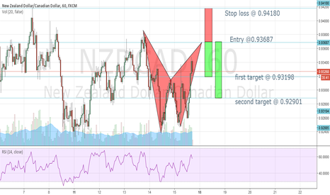 NZDCAD: A bearish bat pattern !!