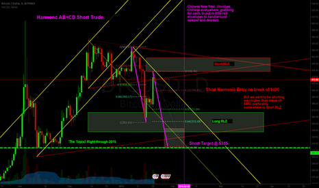 BTCUSD: Short Trade Location Hits.