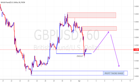 GBPUSD: ENTRY AFTER ENGULF