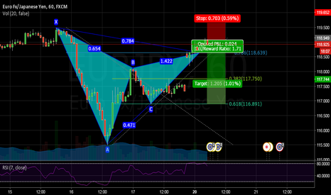 EURJPY: NOW OR NEVER