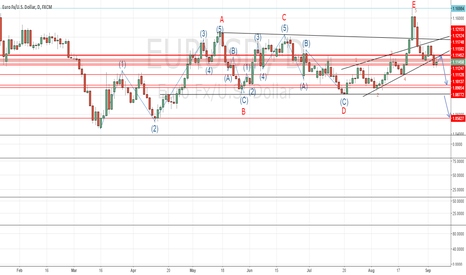 EURUSD: EURUSD medium term bias now to the downside