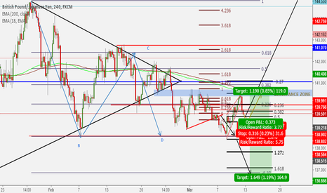 GBPJPY: Two possible trades for this pair