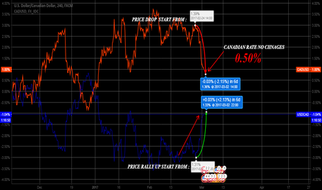 USDCAD: USDCAD STILL AT THE MIDDLE HIGHER PRICE
