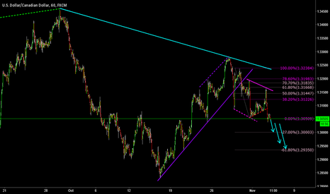 USDCAD: Going Down...
