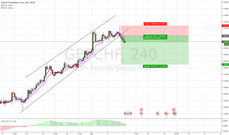 GBPCHF: Current GBPCHF Short