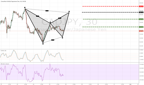 CADJPY: cadjpy bearish bat pattern