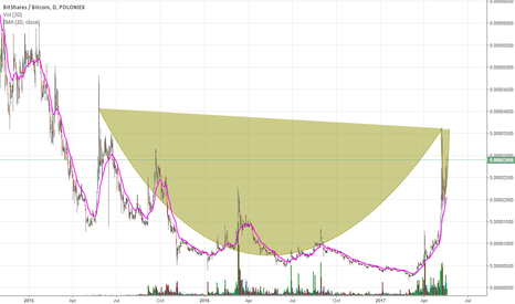 BTSBTC: Cup with Handle