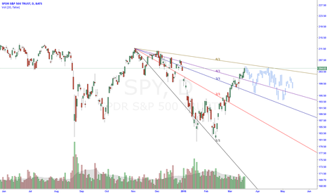 SPY: SPY - Daily Distribution Forecast