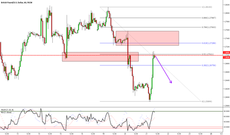 GBPUSD: GBPUSD: Keeping An Eye Out For Shorts