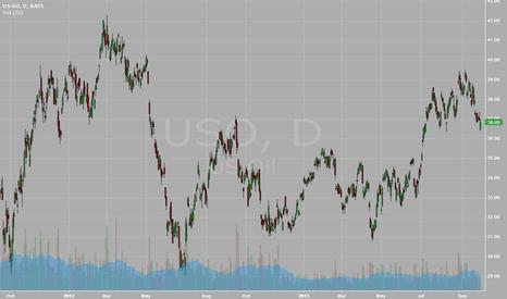 USO: 23/9 Market Recap