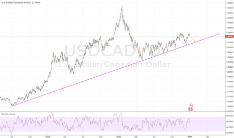 USDCAD: Shorting, however long term long