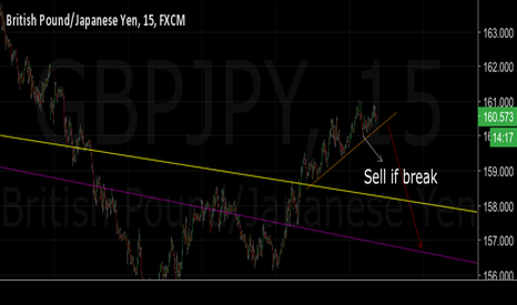 GBPJPY: Might be another opportunity GBYJPY