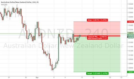 AUDNZD: Nice congruence for shorting AUDNZD