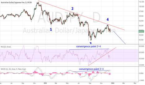 AUDJPY: AUDJPY trendline and convergence SHORT