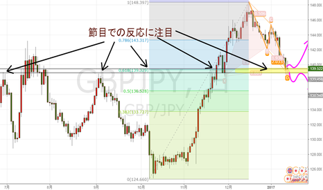 GBPJPY: 節目到達 どう動くか