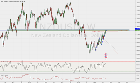 NZDUSD: NZDUSD Counter trend move