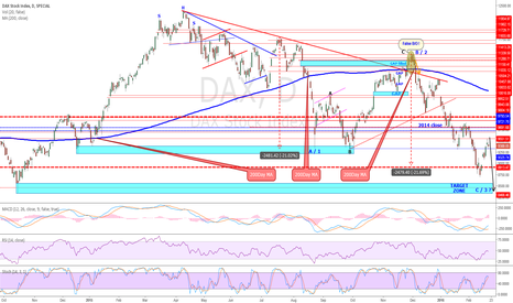DAX: Down move still not DONE yet