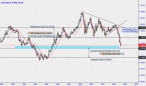 EURUSD: EUR/USD Top Down Analysis Monthly