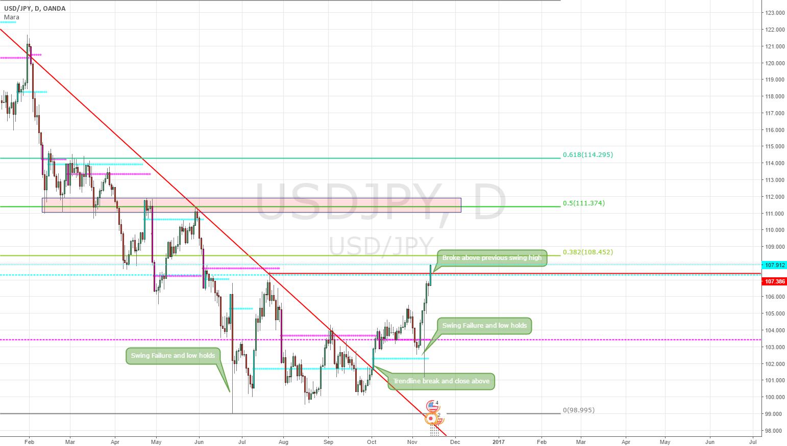 Bullish USD/JPY PA