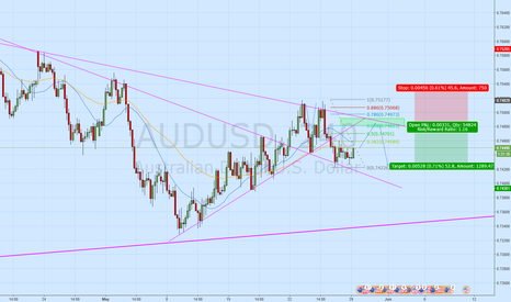 AUDUSD: Sell AUDUSD at .618 retracement