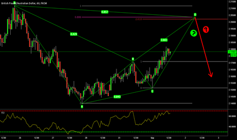 GBPAUD: Possible Bearish BAT Pattern on GBP/AUD