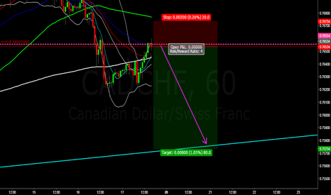 CADCHF: CADCHF SELL IDEA