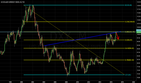 DXY: Time for a break