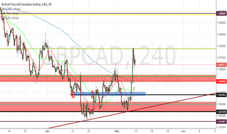 GBPCAD: GBPCAD 4 HOUR LONG