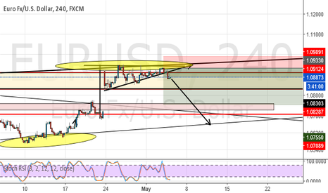 EURUSD: UP TREND, Do you see the bull flag reverse?