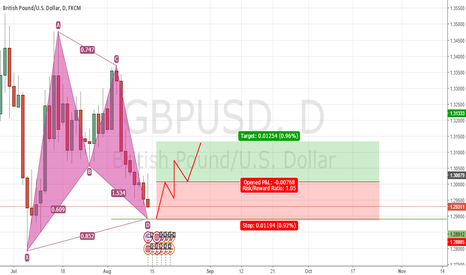 GBPUSD: PATRON GARTLEY