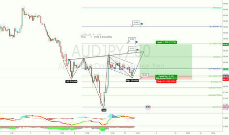AUDJPY: AUDJPY had Head&Shoulders + Flag