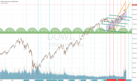 DOWI: Projecting a Dow top 17 May 2017! 17.6 Year & 17.6 Week Cycle