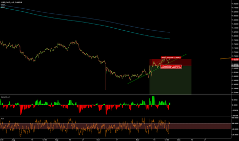 GBPAUD: GBPAUD not looking bad