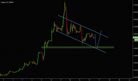 XCUUSD: copper out look