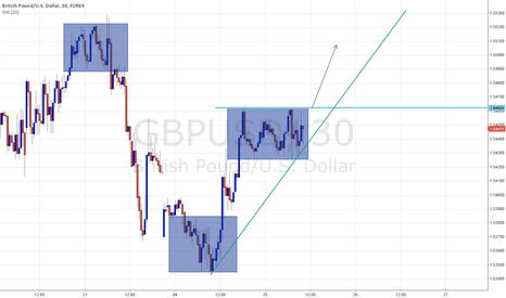 GBPUSD: GBP/USD TREND UP
