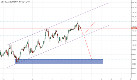 DXY: DXY channeling up