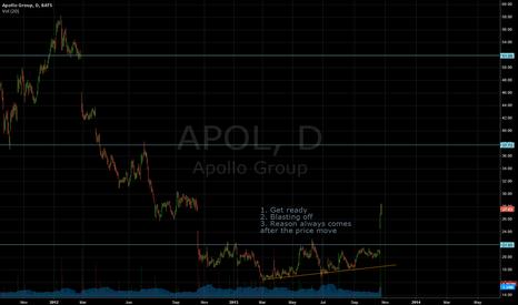 APOL: APOL - accumulation precedes fundamental change