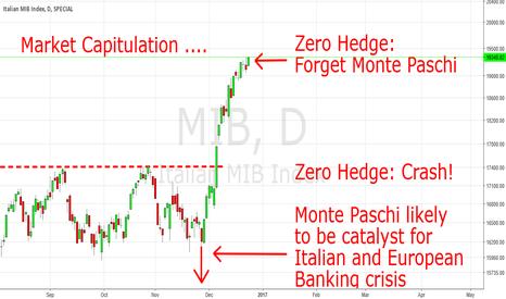 MIB: Market Capitulation