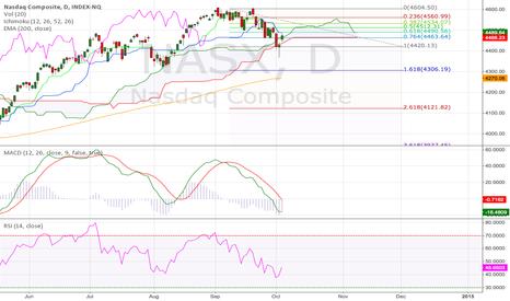 NASX: NASDAQ Daily (04.Oct.2014) Technical Analysis Training