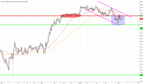 FRA40: Strong Resistance before NFP