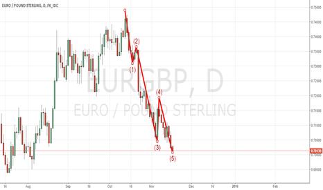EURGBP: Impulse