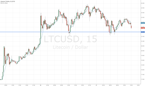 LTCUSD: Classic 15M Head and Shoulders