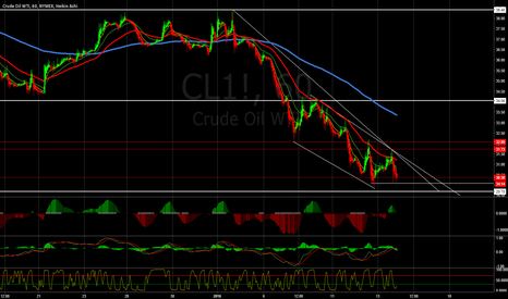 CL1!: Current position of WTI